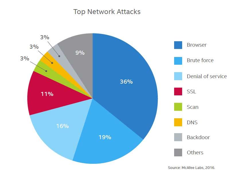 Illustration of Major Cyber Attacks on Web Browsers