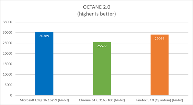 Performance Comparison of Edge Chrome and Firefox